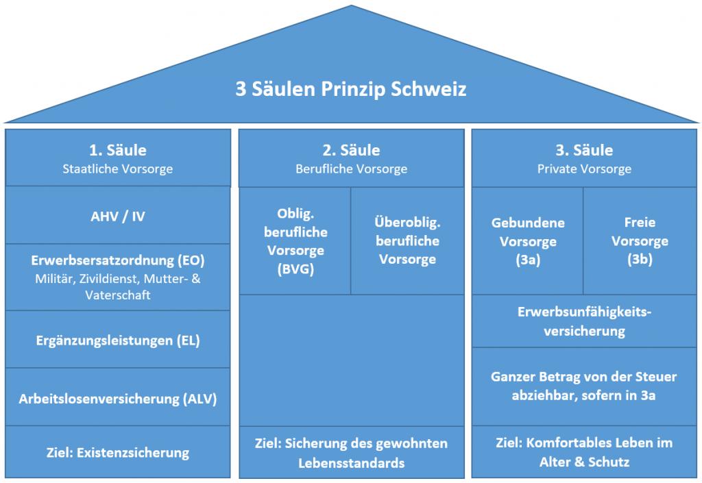 3 Säulen Prinzip Schweiz 1. Säule AHV, 2. Säule BVG berufliche Vorsorge Pensionskasse 3. Säule 3a ajooda
