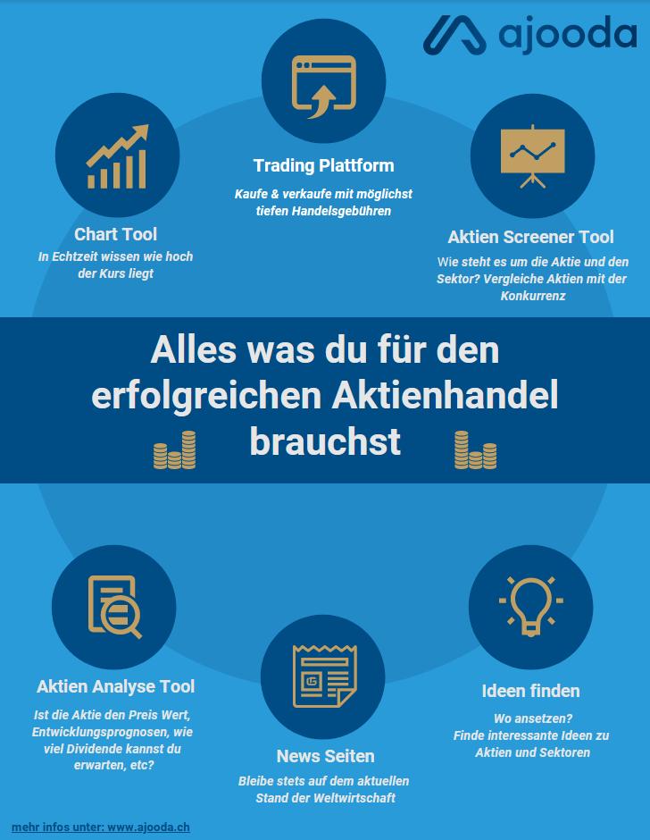 Aktien kaufen Schweiz - Infografik für professionelle Anleger und Investoren - ajooda