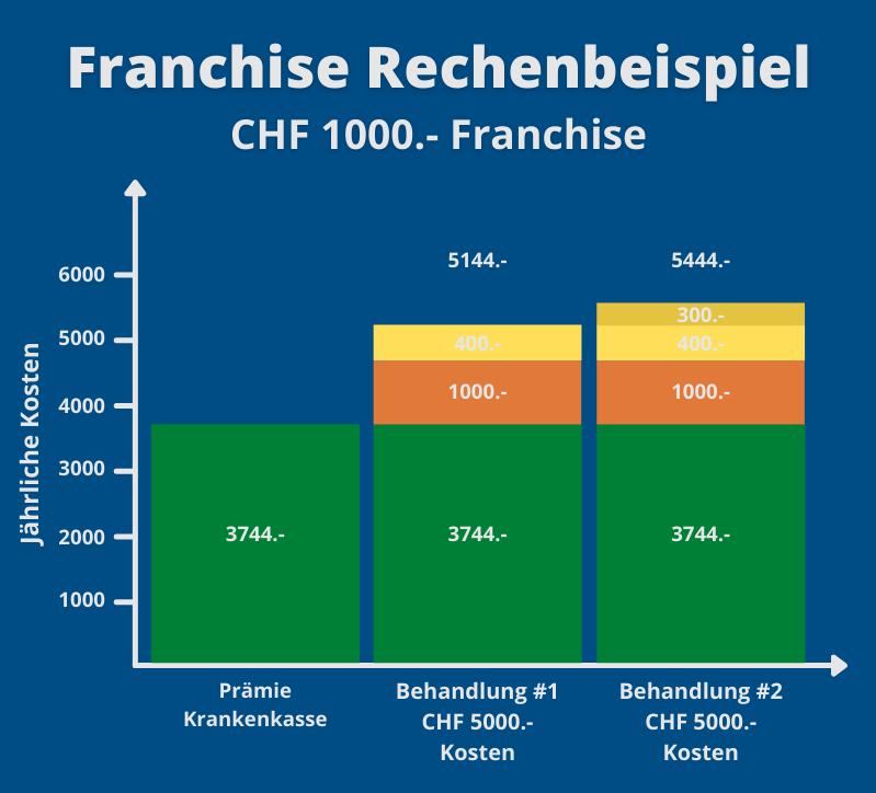 Franchise Rechenbeispiel - günstigste Krankenkassen Prämien Schweiz - ajooda