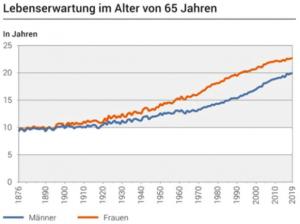 Lebenserwartung Schweiz