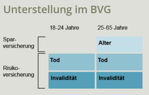 Pensionkasse BVG versicherte Leistungen ajooda